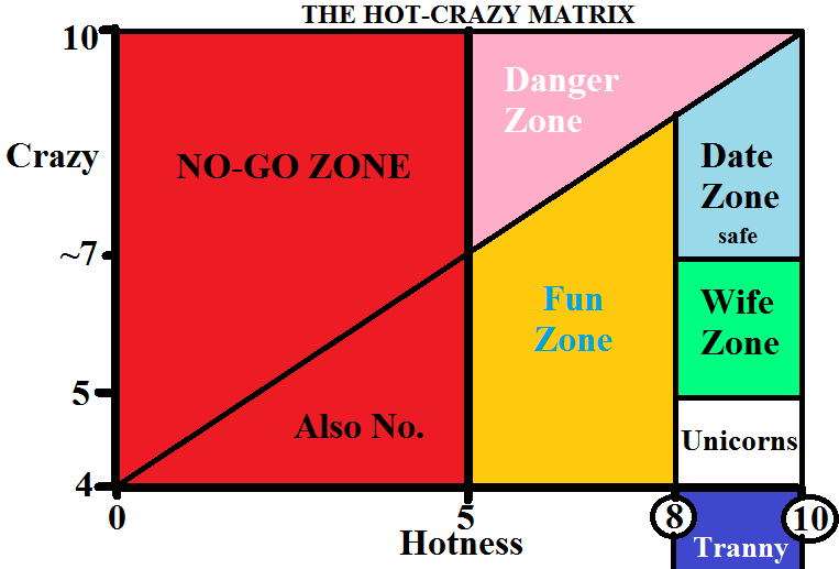 The universal dating matrix