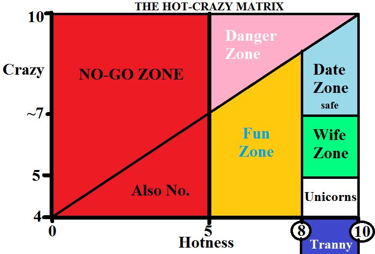 Dating matrix hot vs crazy