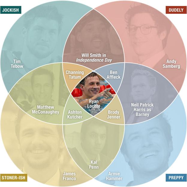 JEAH, a venn diagram on bros!